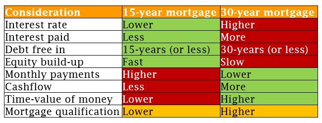 Mortgage term comparison