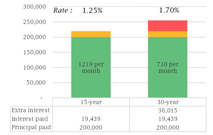 Cost comparison between 15- and 30-year mortgage