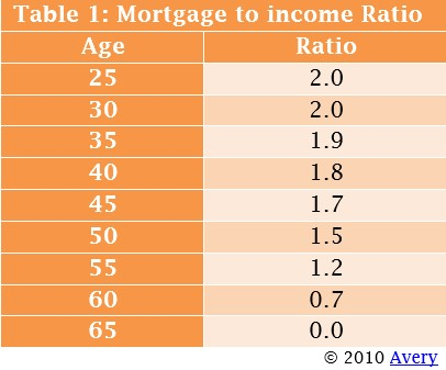 Mortgage-to-income ratio