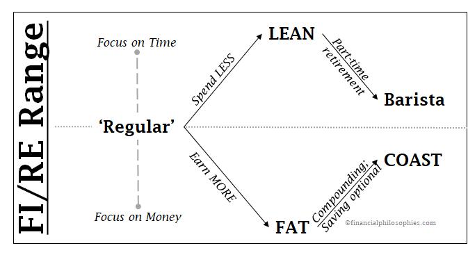 5 ways to FI/RE